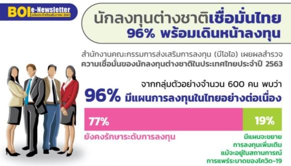 """บีโอไอจัดทำ e-Newsletter ประจำเดือนธันวาคม 2563 เรื่อง """"นักลงทุนต่างชาติเชื่อมั่นไทย 96% พร้อมเดินหน้าลงทุน"""""""