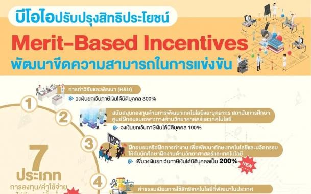 บีโอไอ ปรับปรุงสิทธิประโยชน์ Merit-Based Incentives พัฒนาขีดความสามารถในการแข่งขัน